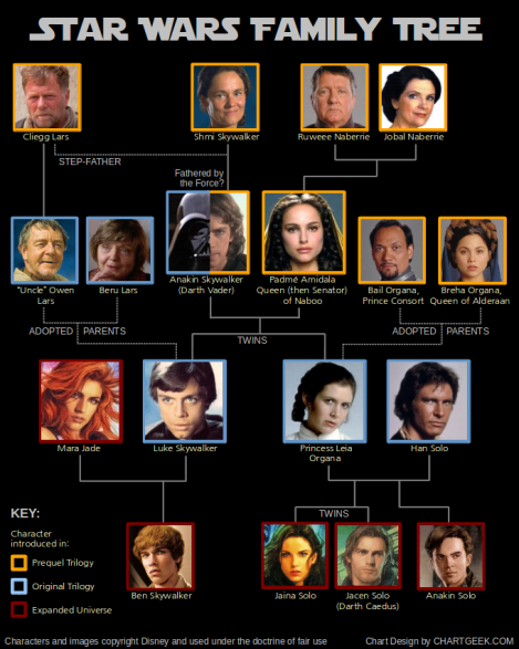 starwars_family_tree