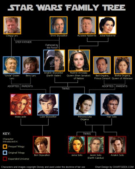 starwars_family_tree